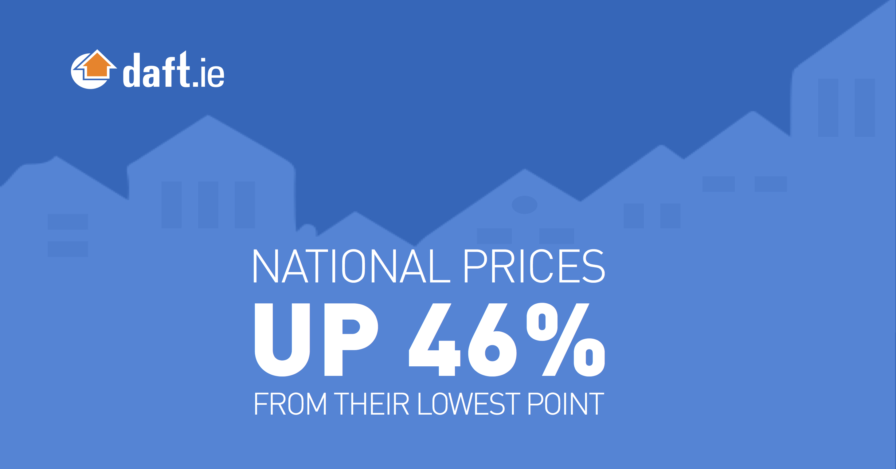 National prices up 46% from their lowest point
