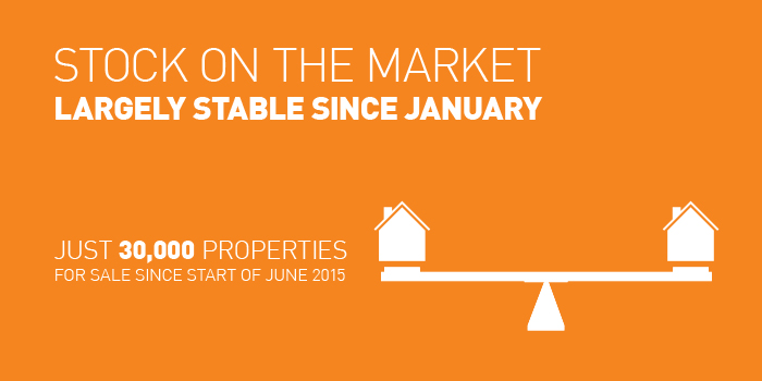 Q2-2015 Property Price Report Ireland Stock of Properties