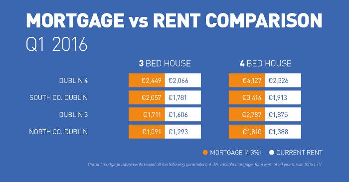 Mortgage vs Rent in Dublin