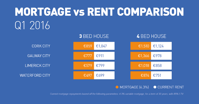 Mortgage vs Rent in Republic of Ireland