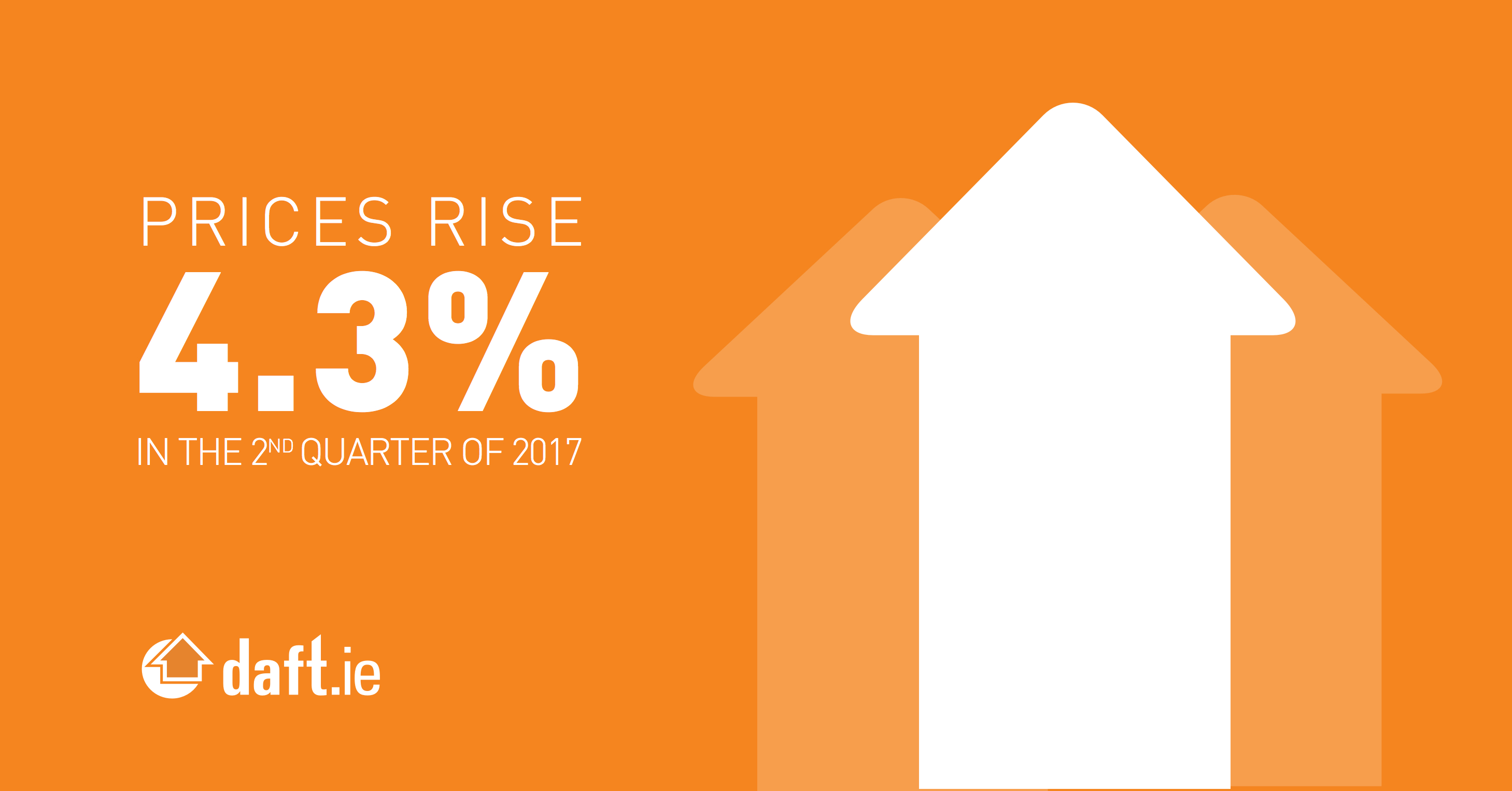Prices rise 4.3% in the 2nd quater of 2017