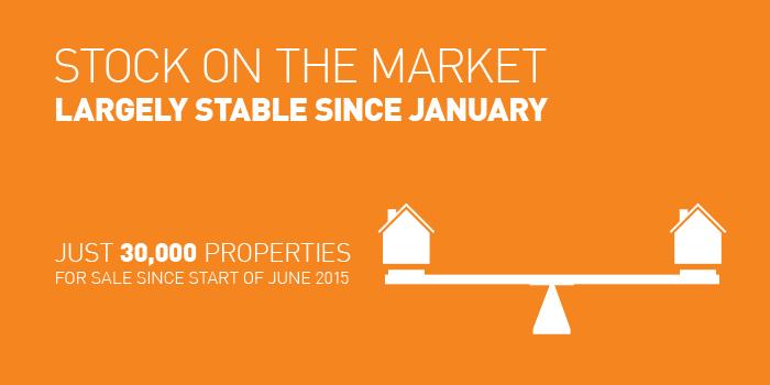 Q2-2015 Property Price Report Ireland Stock of Properties