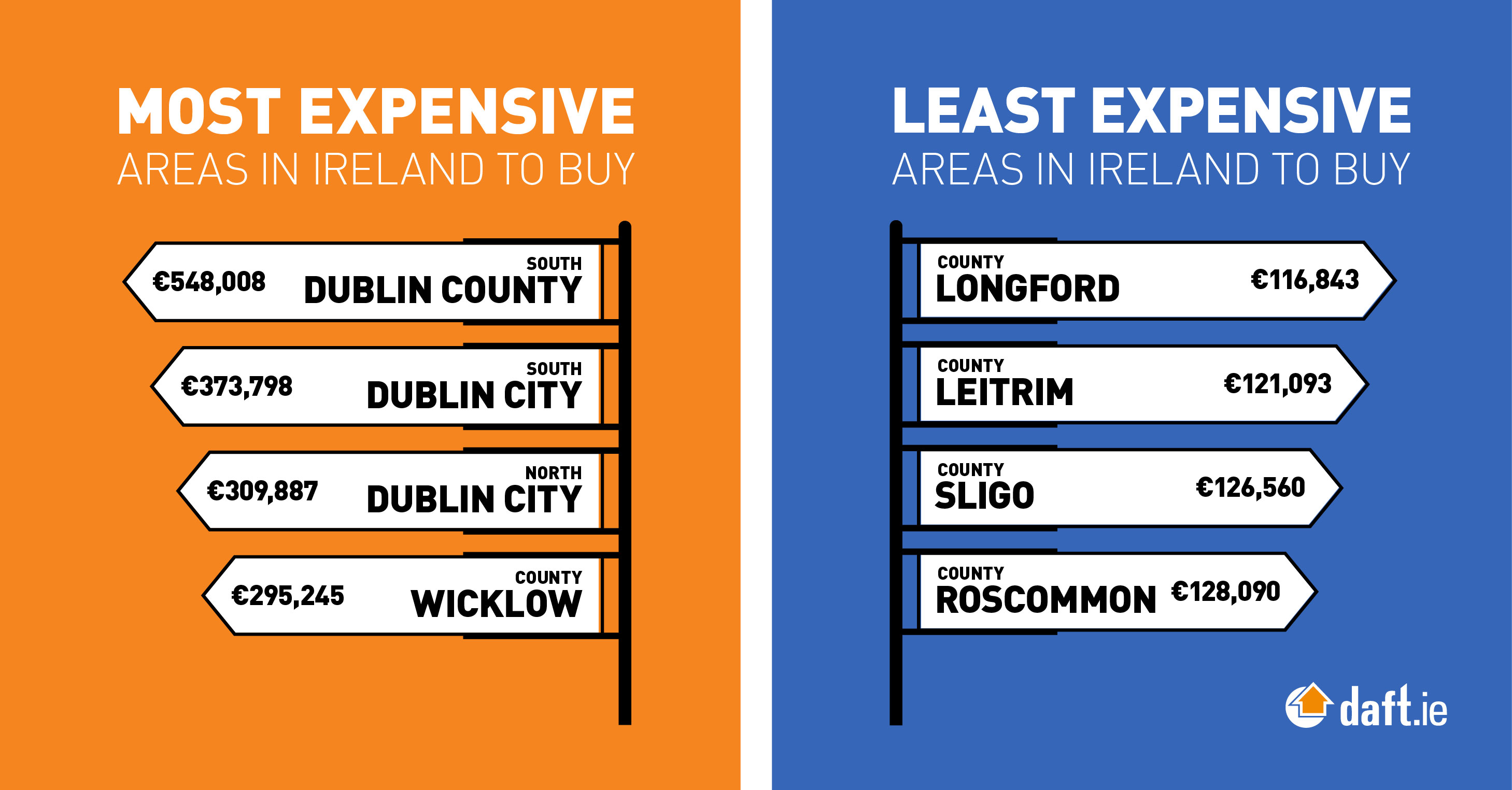 Most and least expensive areas
