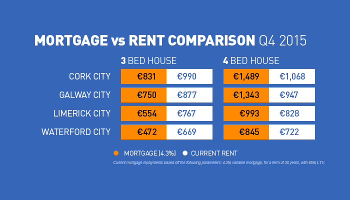 Rent Mortgage in Republic of Ireland