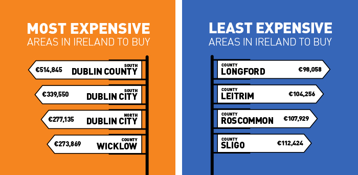 Most and Least Expensive Areas in Ireland
