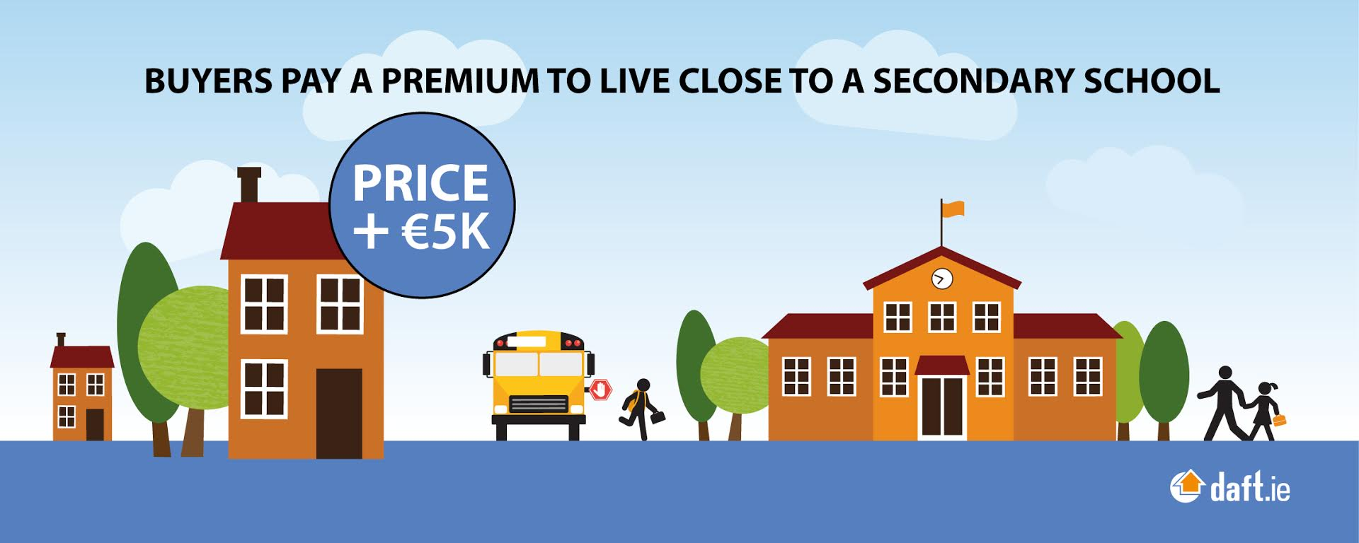 Buyers pay a premium to live close to a secondary school