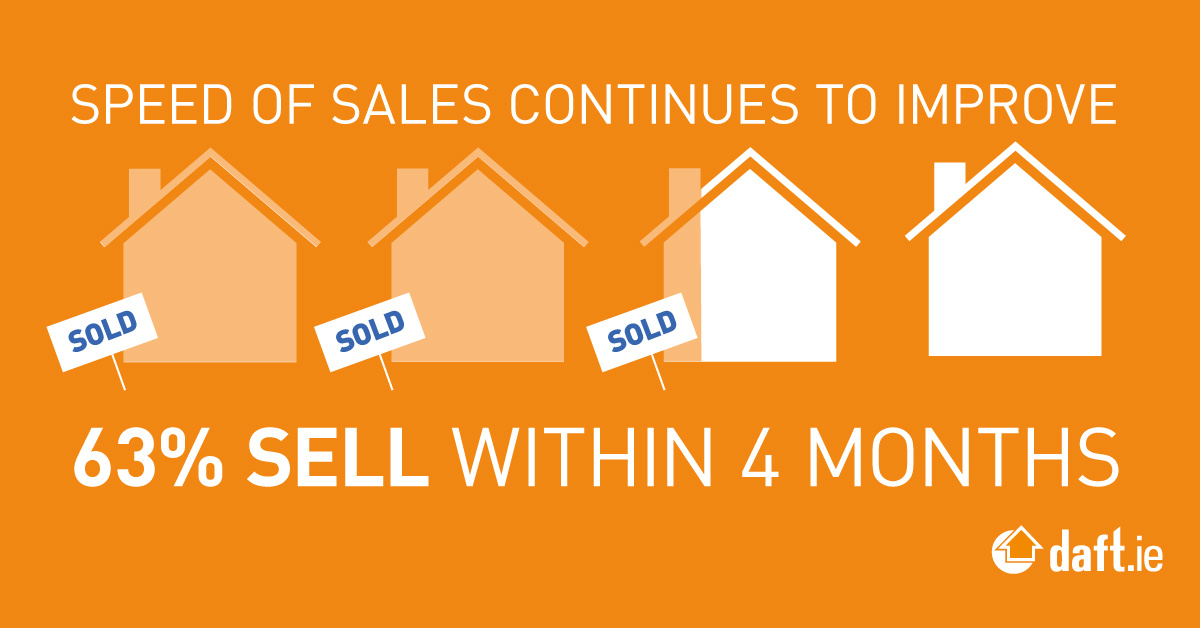 Speed of sales continues to improve