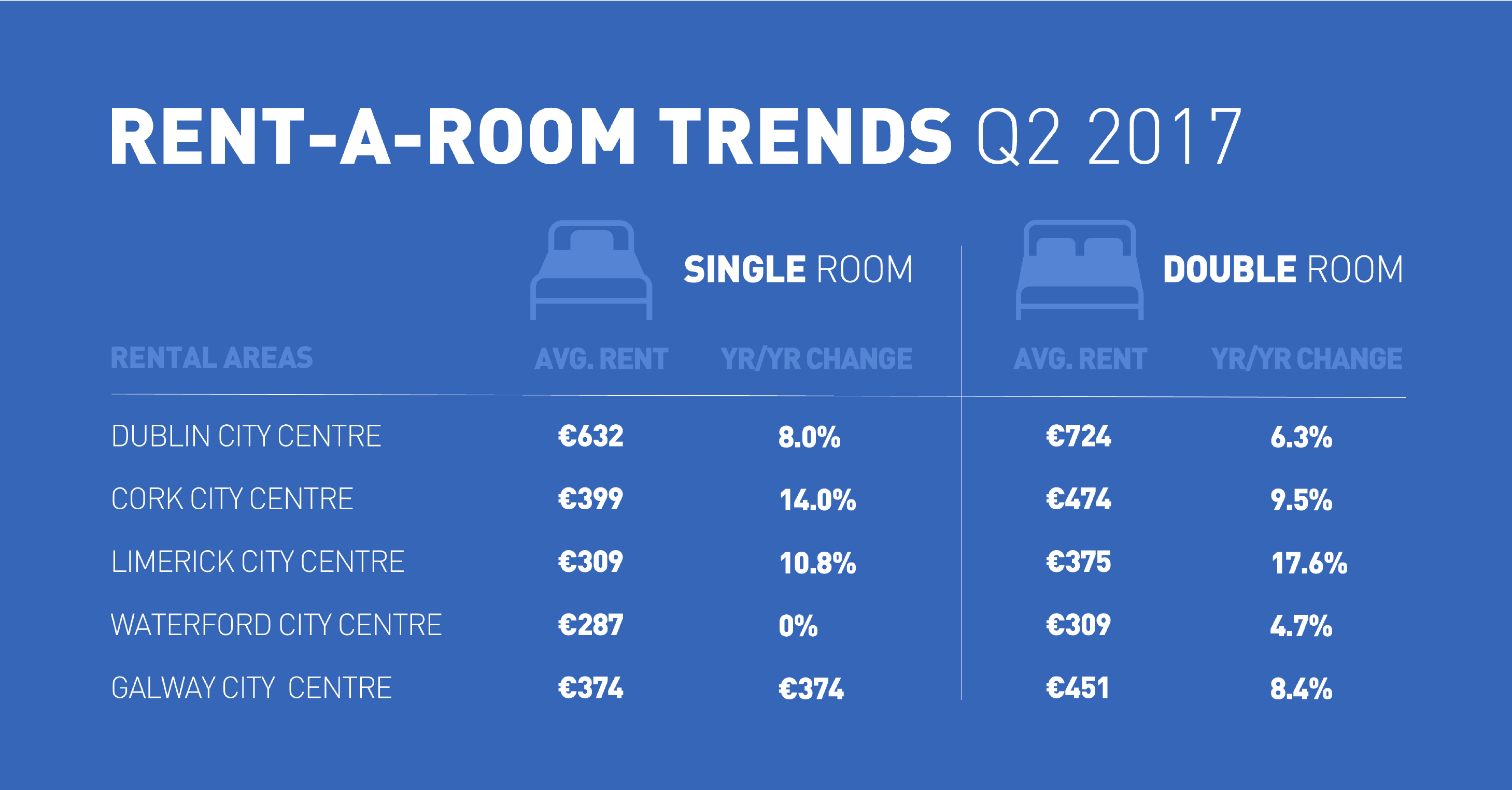 Room rental pricing trends