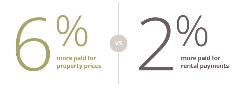 Daft Rail Report - Price Increases