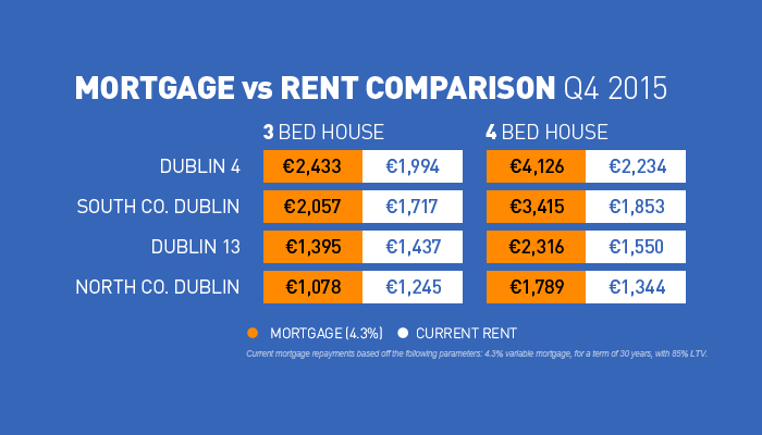Rent Mortgage in Dublin