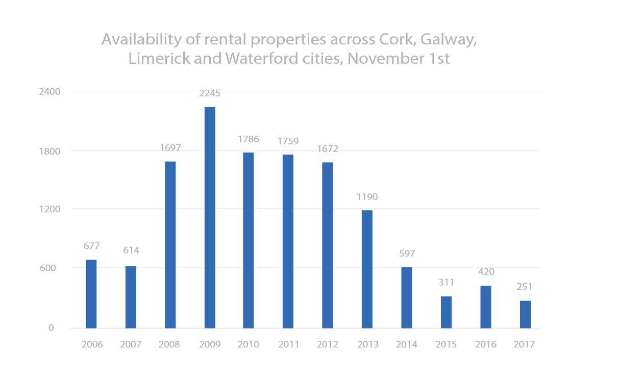 Availability of rental properties across Cork, Galway, Limerick and Waterford Cities