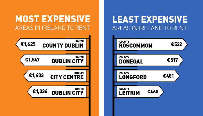 Least Most Expensive