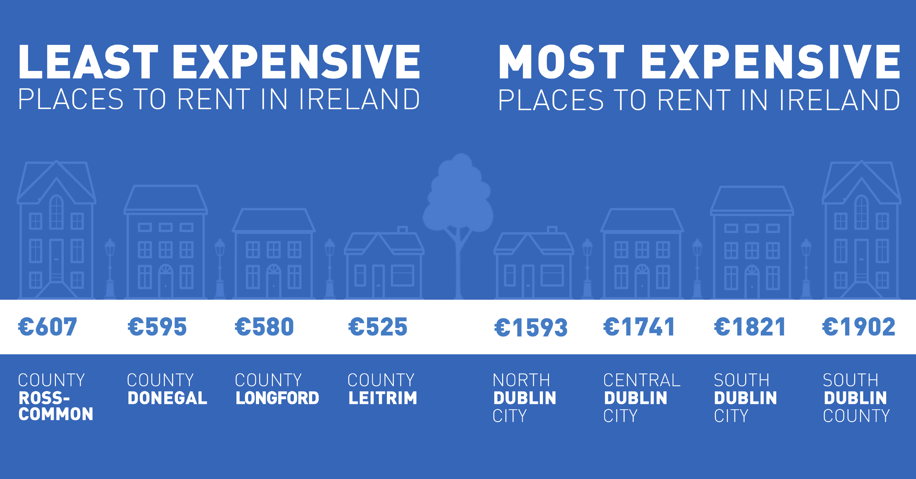 Graphic showing most & least expensive places to rent