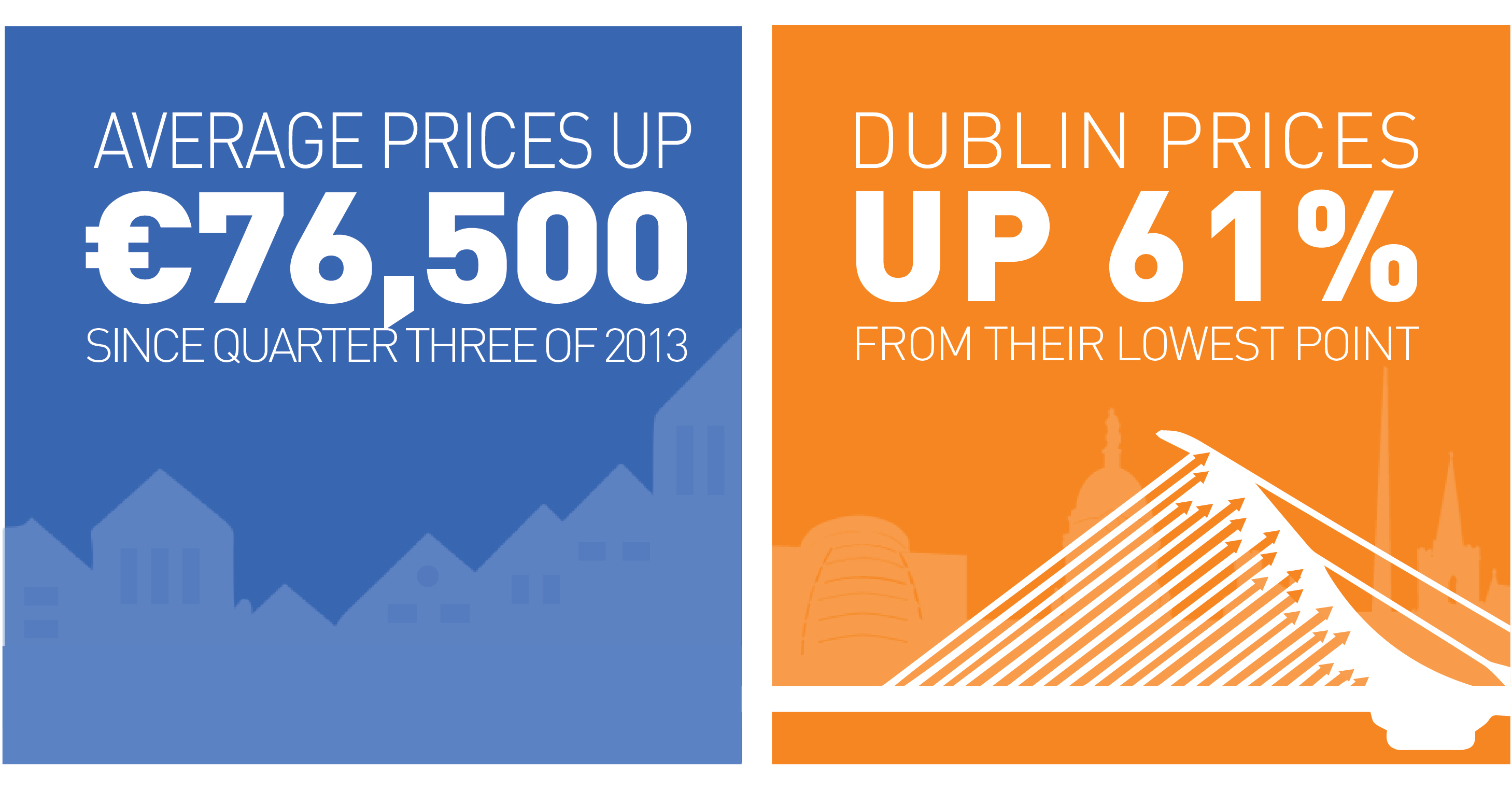Average prices up €76,500 since quarter three of 2013