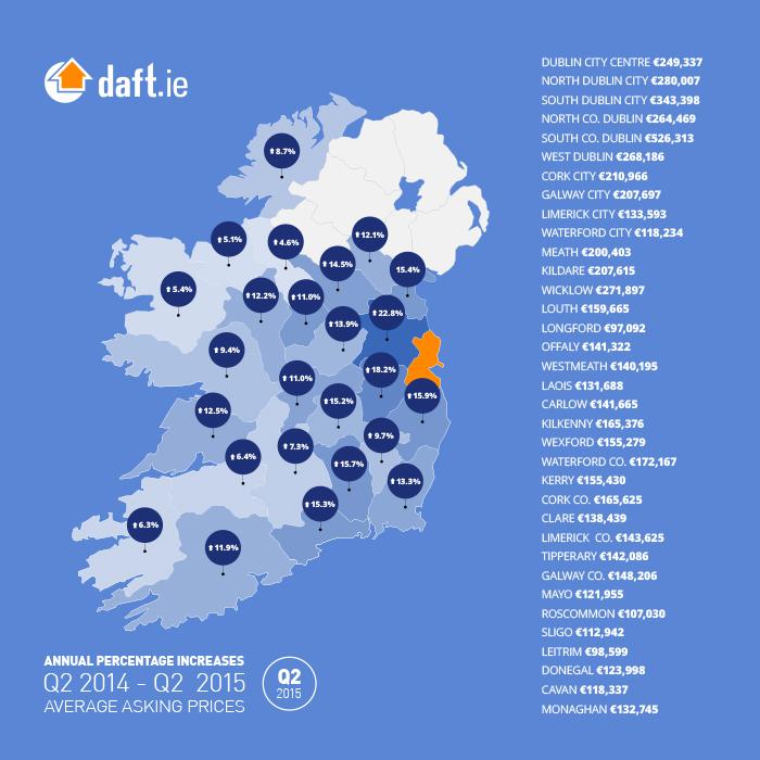 Q2-2015 Property Price Report Ireland County Average Asking Prices