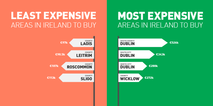 Q2-2015 Property Price Report Ireland Least And Most Expensive Areas To Buy