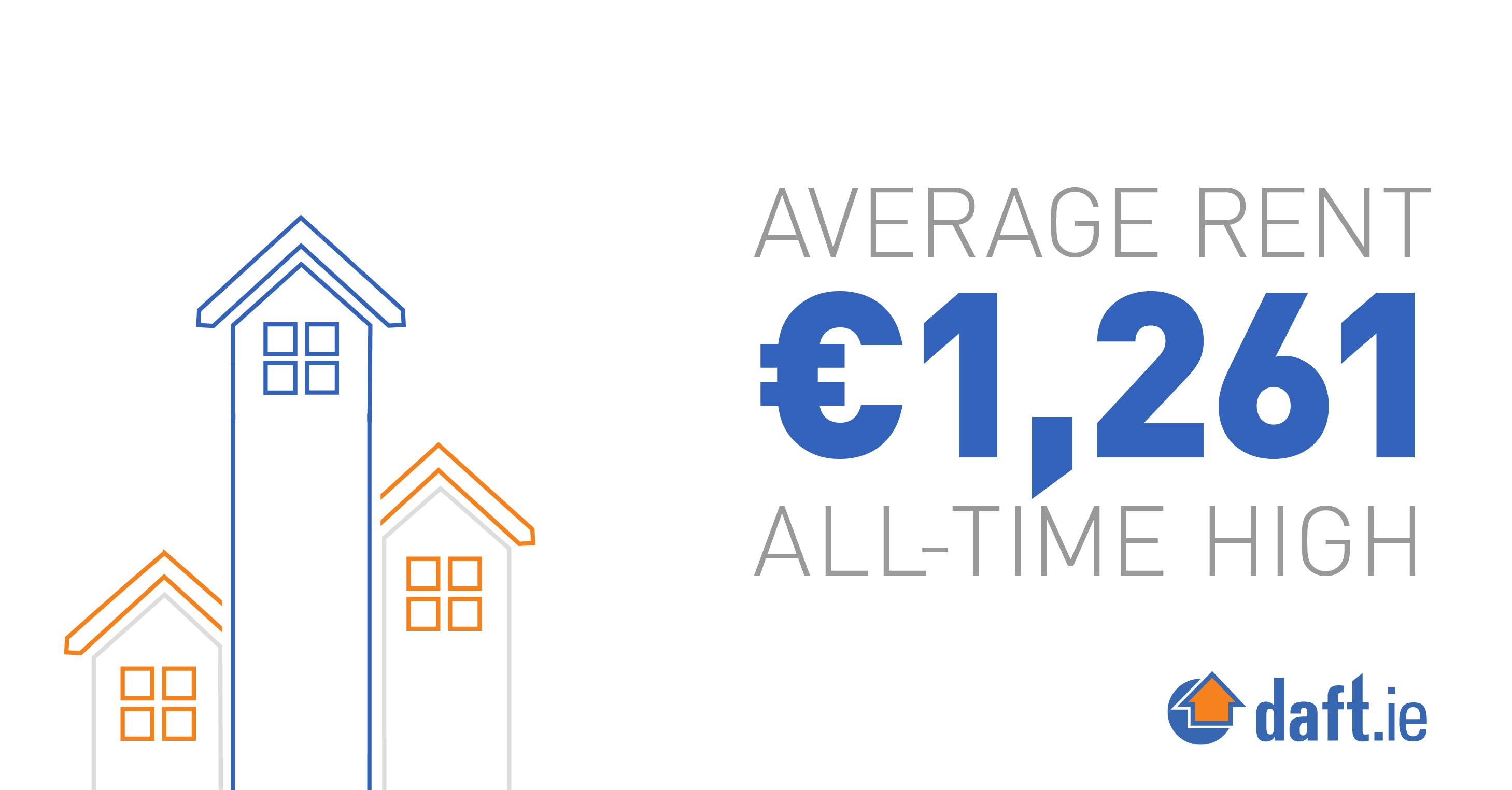 Average Rent, €1,261 all-time high