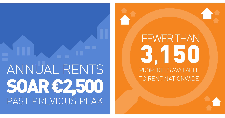 Anual rents soar