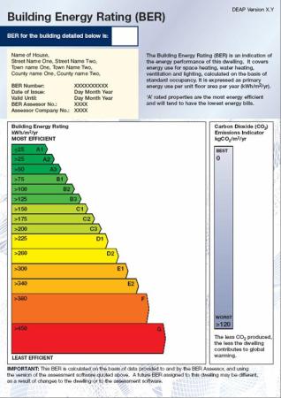 Building Energy Rating (BER)
