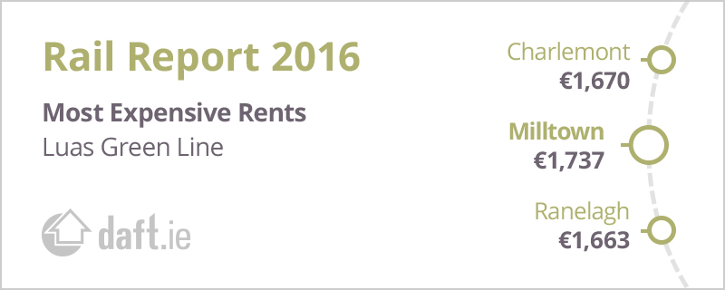 Daft Rail Report - Luas Green Rents