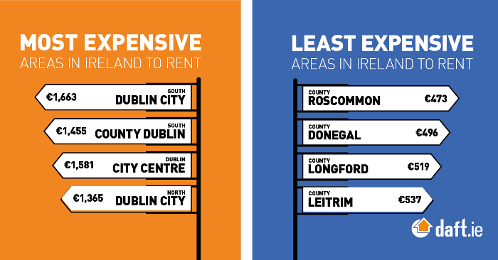 Least and Most Expensive Areas