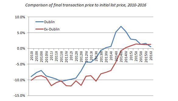 Comparison of final transaction price to initial list price, 2010-2016