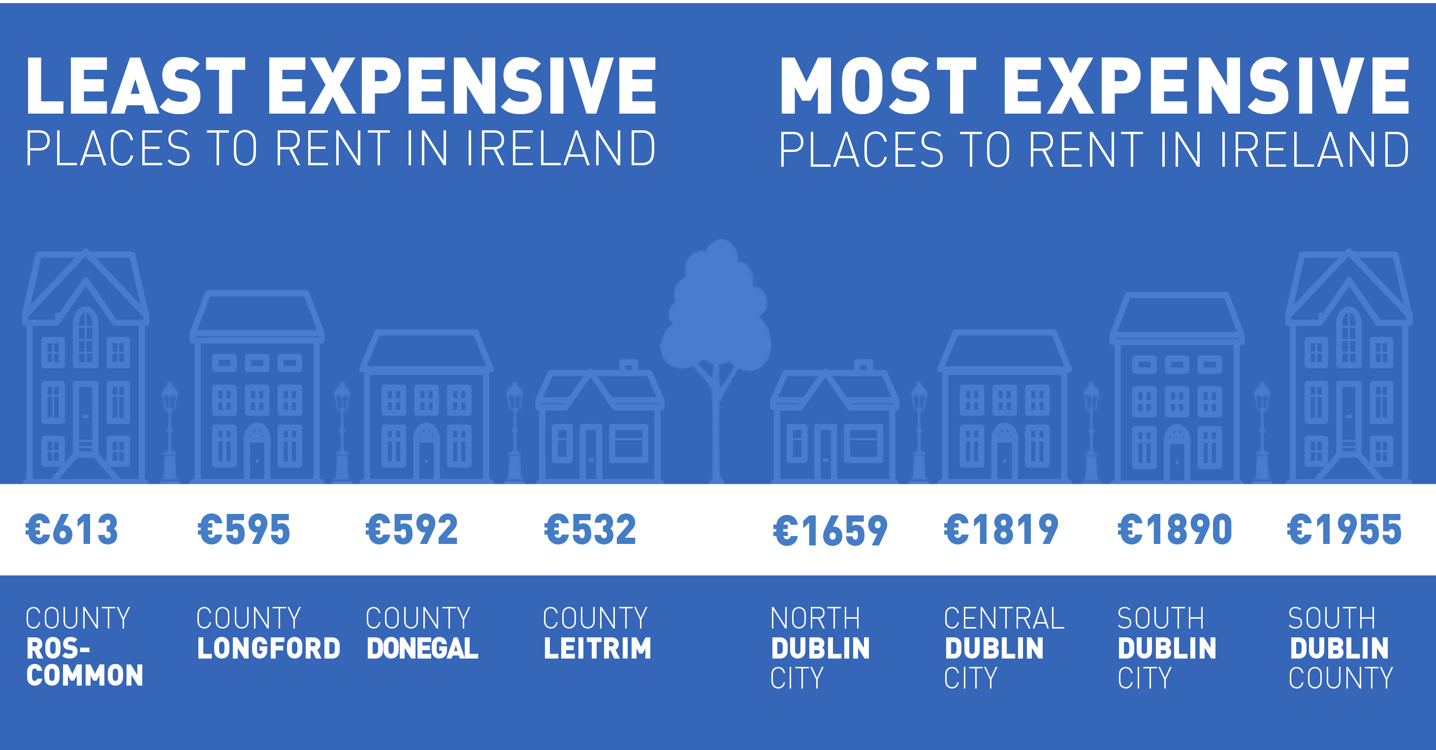 Least and most expensive places to rent in Ireland