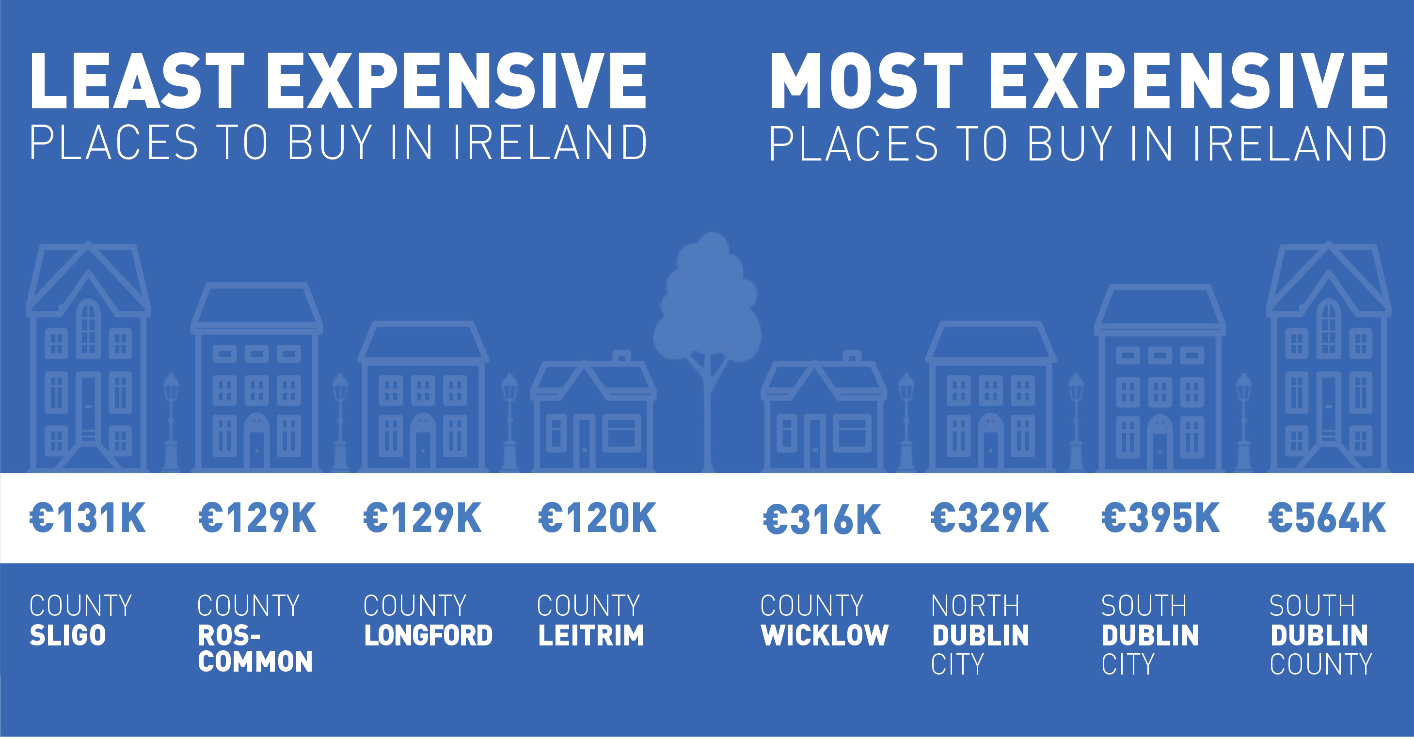 Least and most expensive places to buy in Ireland