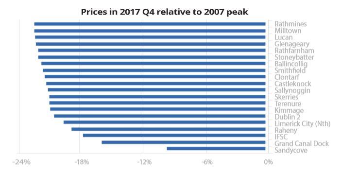 Prices in 2017 Q4 relative to 2007 peak