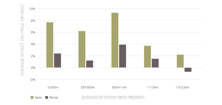 Daft Rail Report - Distance