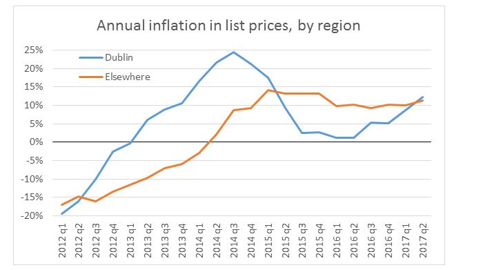 Graph displaying the annual inflation in list prices by region from 2010 to 2017