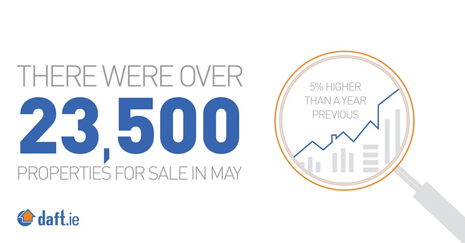 Over 23,500 houses for sale in May