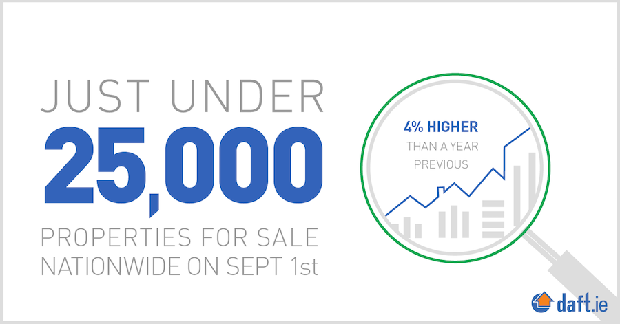 Just under 25000 properties for sale on september 1st
