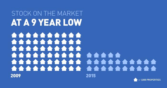 Housing Stock on the Market