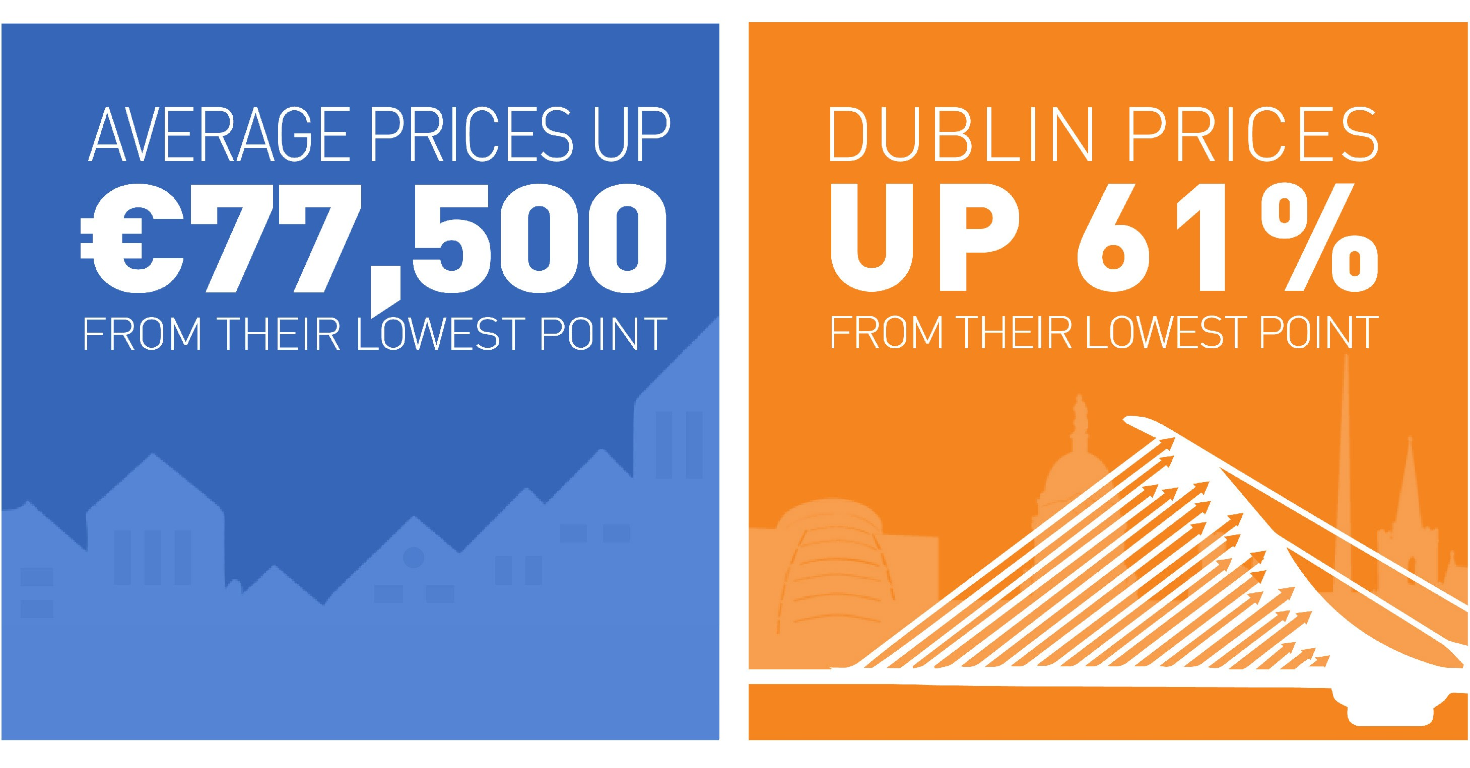 Average prices up €77,500 from their lowest point