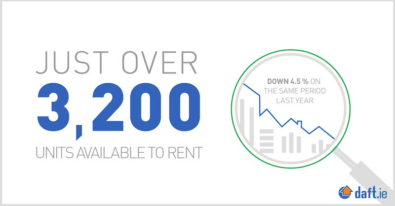 Currently just over 3200 properties to rent