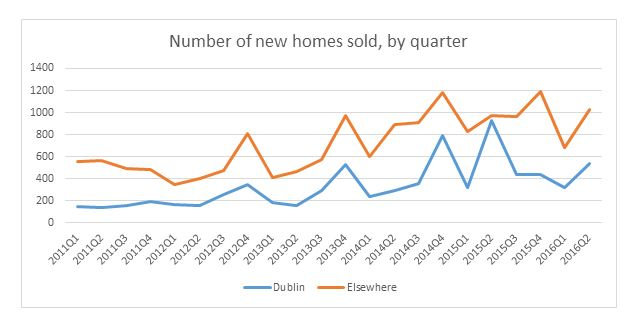 Annual changes in prices, by Dublin postcode
