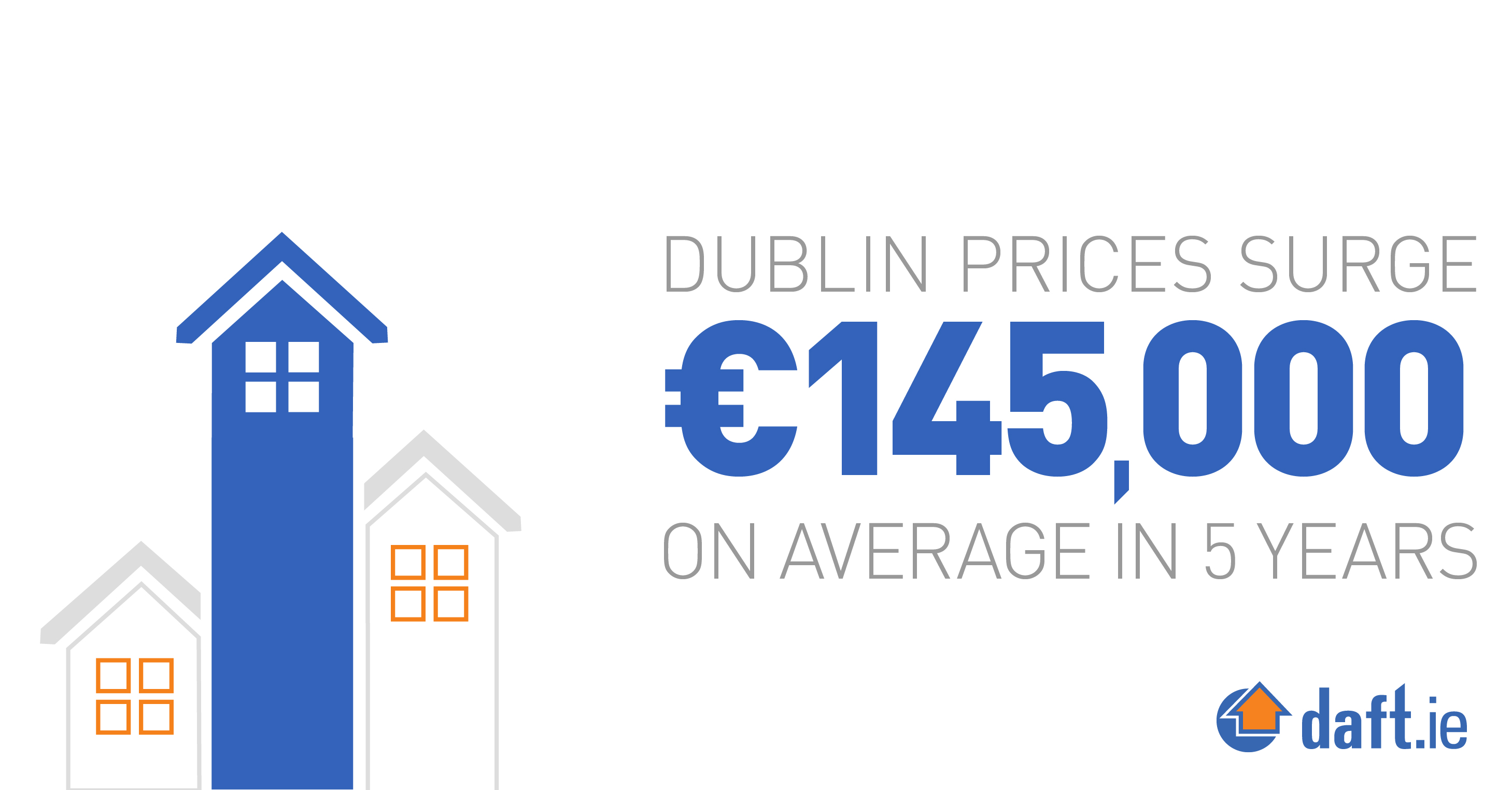 Dublin prices surge €145,000 on average in 5 years