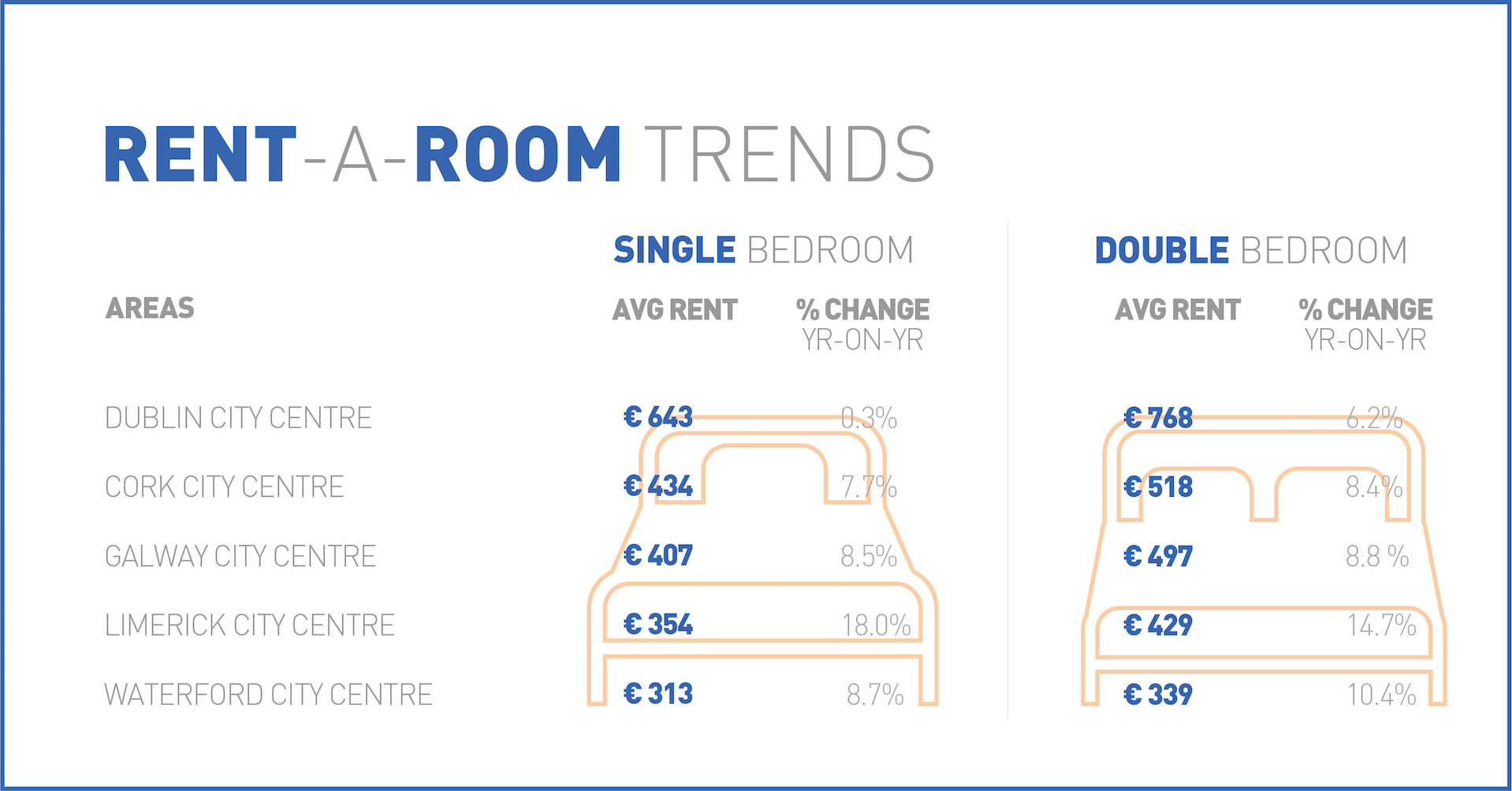 Rent a room trends - Year on year