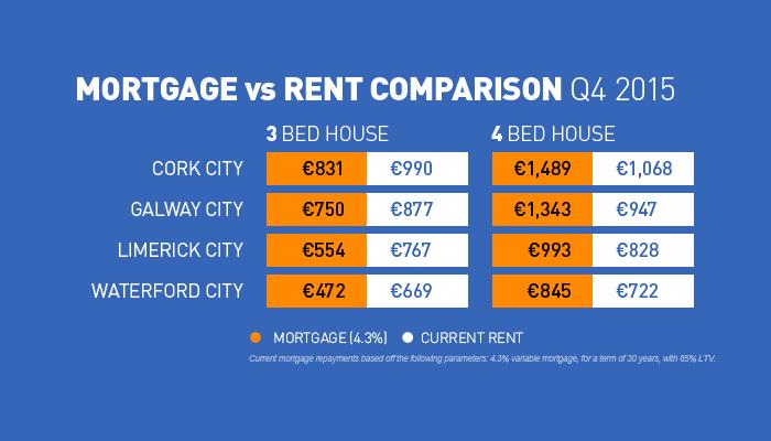 Rent Mortgage in Republic of Ireland