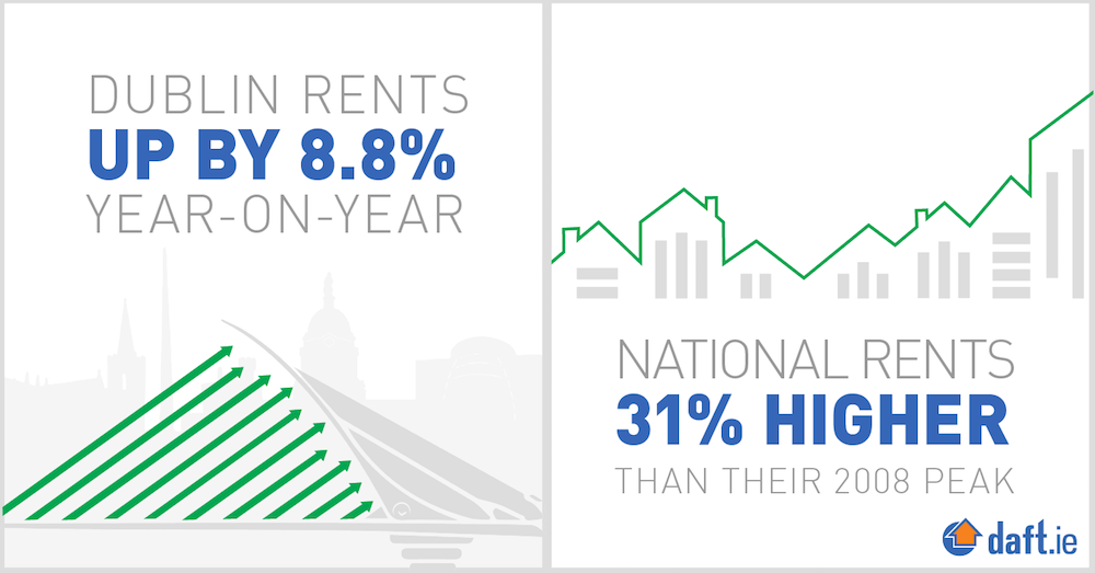 National rents up by 8% year-on-year