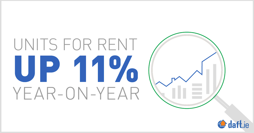 Units for rent up 11% year-on-year