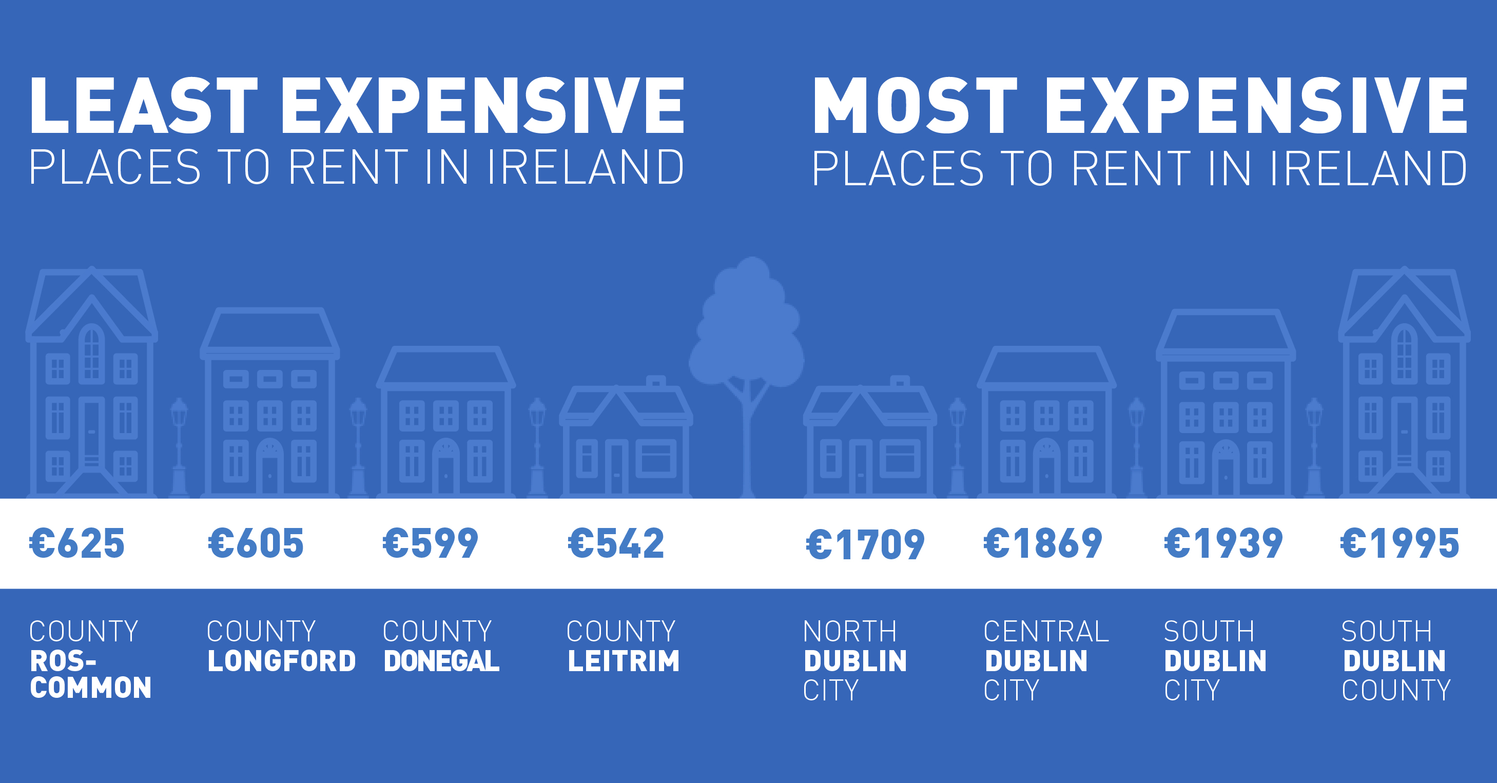 Places to rent in Ireland