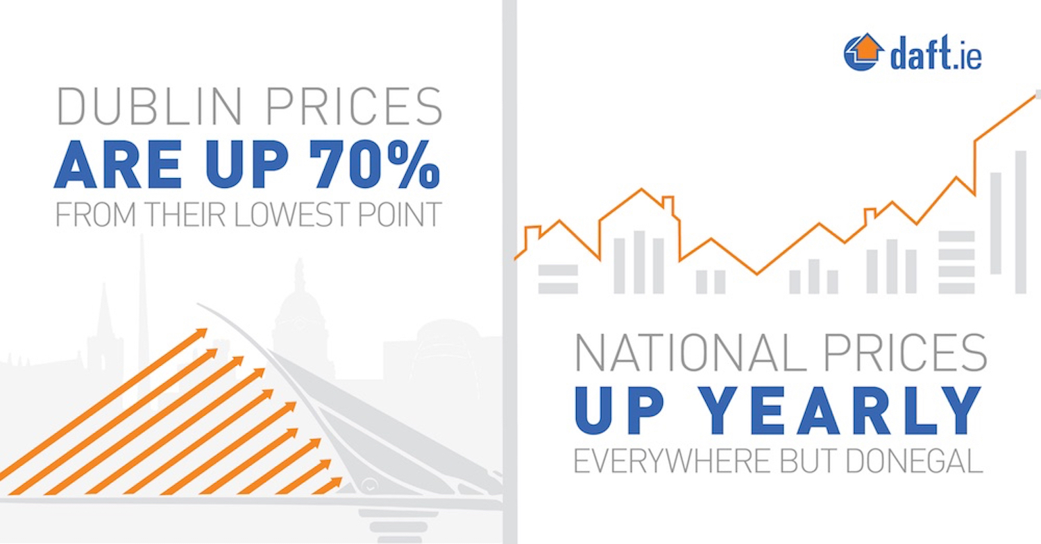 Dublin prices up 70% from their lowest point