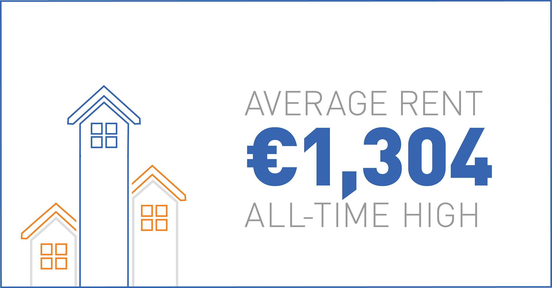 Average rental price - all time high