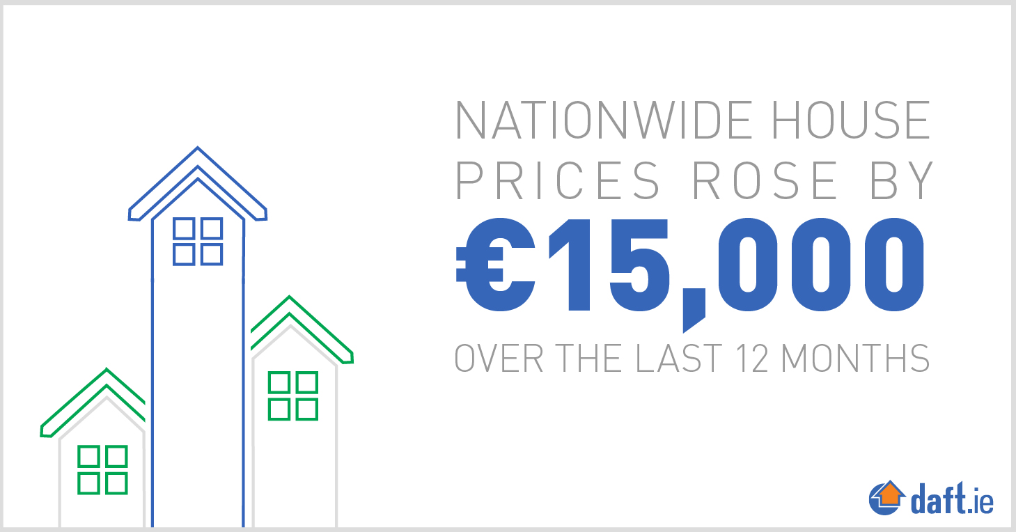 Nationwide house prices rose by €15,000 over the last 12 months