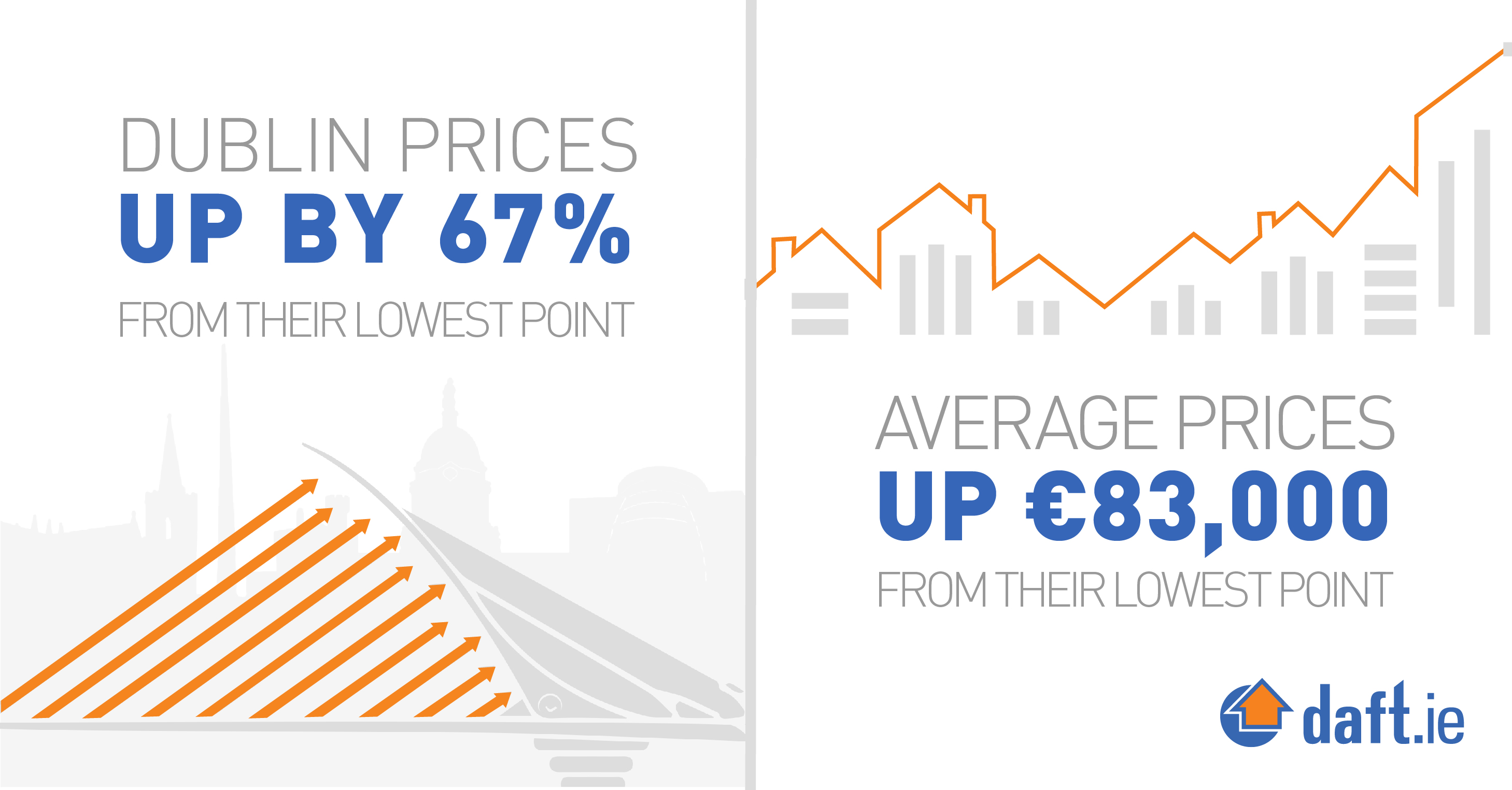 Dublin prices and average prices