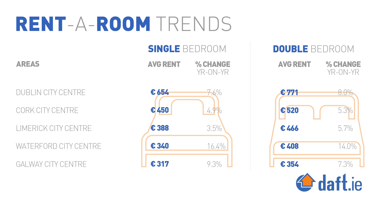 Rent A Room Trends