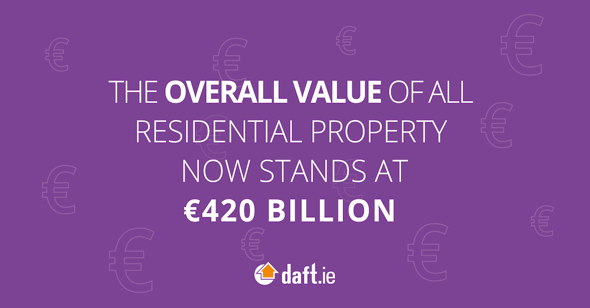 The overall value of all residential property now stands at €420 billion