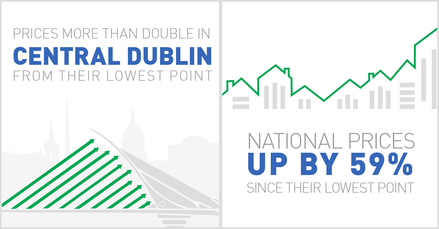 National prices since their lowest points